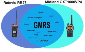 Same functions of Retevis RB27 and Midland GXT1000VP4 doloremque